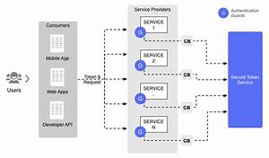 Istio  The Enterprise Upgrade Path To Microservices