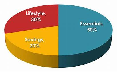 Rule Budget Money Save Budgeting Salary Categories