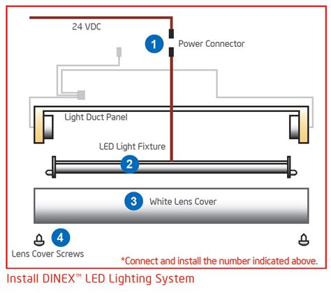 convert fluorescent light fixture to led how to change