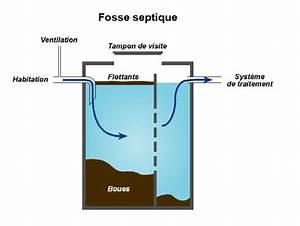 Assainissement Fosse Septique : installations et fonctionnement ~ Farleysfitness.com Idées de Décoration