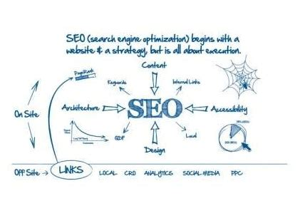 search engine optimization process certification in search engine marketing adwords