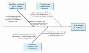 Diagrama De Ishikawa Dos Problemas Identificados No