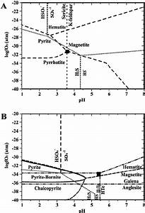 Logfo 2  In Atm  Versus Ph Isothermal Diagram For   A  Stage I And  B