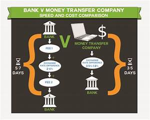 How Long Does It Take To Wire Money Internationally