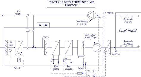 machine cuisine a tout faire schema electrique centrale de traitement d 39 air