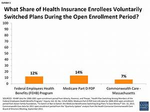 Open Enrollment: Insights from Medicare for Health ...