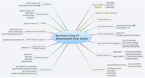 cub scout committee chair descriptions boy scout troop 57 advancement chair duties lavrisa