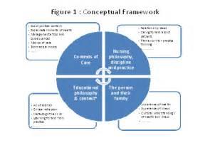 Nursing Research Conceptual Framework Model