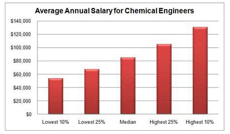 construction engineer salary range
