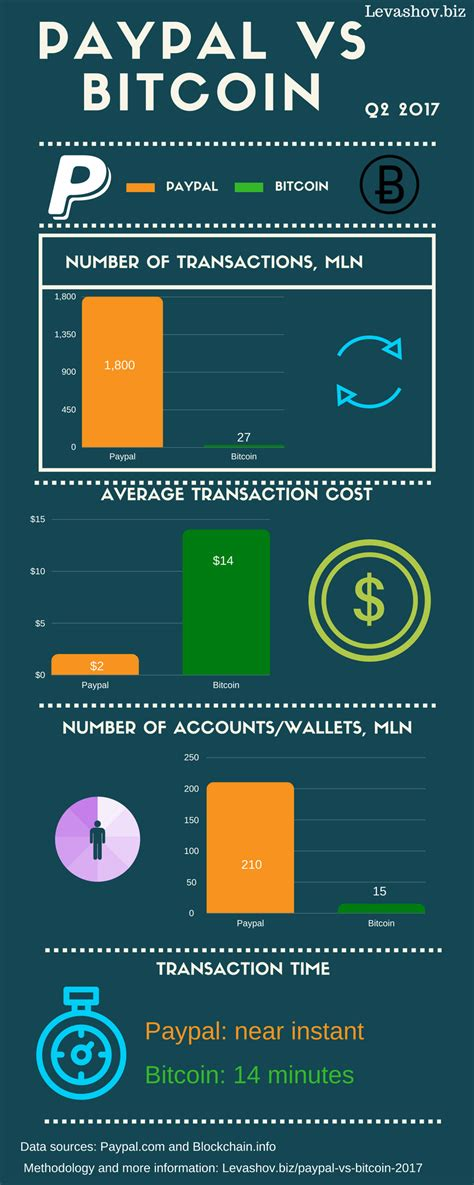 This is a lot cheaper compared to the $60k equivalent of 1 bitcoin. Bitcoin vs Paypal comparison of size and transaction cost - Alex Levashov - eCommerce Consultant ...