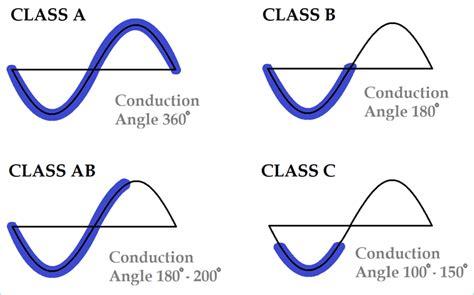 Classes Of Power Amplifiers (class A, B, Ab, C, D