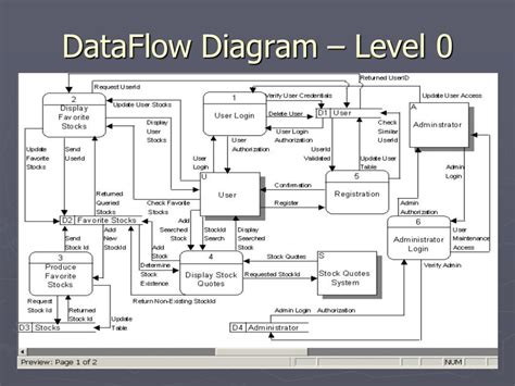 Level 0 Of Data Flow Diagram Gallery  How To Guide And Refrence