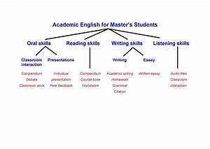 Academic English For Master U0026 39 S Students  English  Ikk