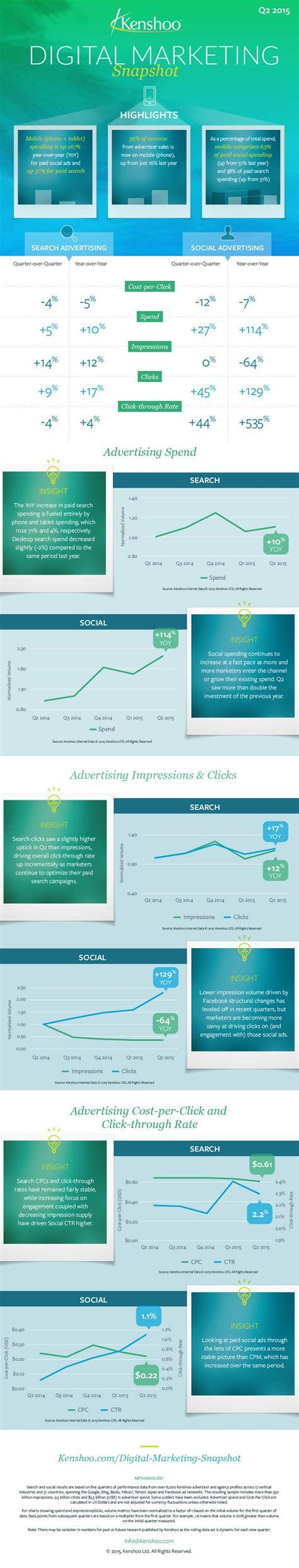 si鑒e social la banque postale infographie le mobile booste la pub sur les réseaux sociaux