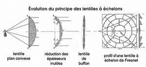 Lentille De Fresnel : f dreyer l 39 innovation des lentilles chelon des phares fig 2 ~ Medecine-chirurgie-esthetiques.com Avis de Voitures