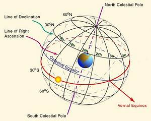 Sky Coordinates – One Minute Astronomer