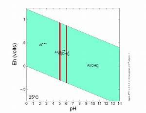 Aluminum Geochemistry Eh