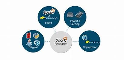 Spark Tutorial Features Apache Hadoop Edureka Figure