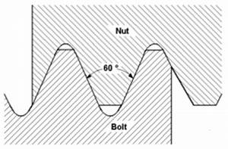 Thread Data Charts Unef Screw Threads Per Ansi B1 1