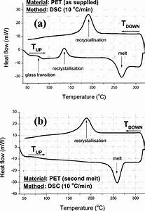 Conventional Differential Scanning Calorimetry Dsc Plots