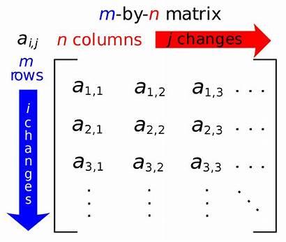 Matrix Mathematics Wikipedia