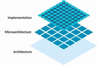 Architecture Arm Architectures Developer Why