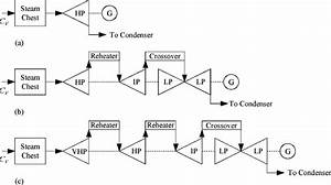 Three Common Tandem Compound Configurations Of Steam