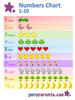 numbers chart   guruparents