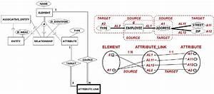 Enhanced Entity Relationship Diagram