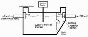 Aerobic Septic Systems  Aeration Septic Systems