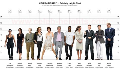 Celebheights™  Celebrity Height Chart Maker