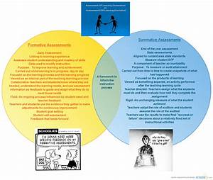 Formative Vs  Summative Assessments   Venn Diagram