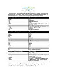 Spanish Medical Terms Cheat Sheet
