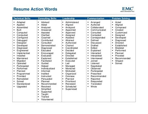 resume action words work resume action words resume words resume power words