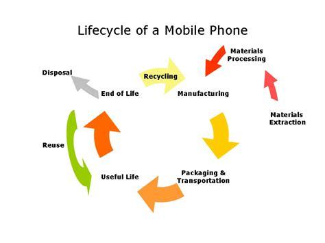 bureau veritas eco smart phones cycle and impacts small