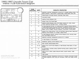 Fuse Box Diagram For 1997 Lincoln Town Car