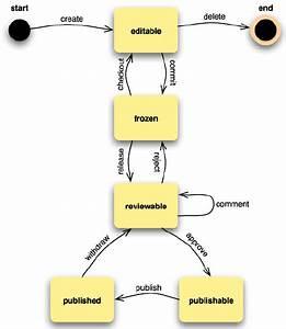 Uml State Diagram Of  U201cdocuments U201d In Addition  A Number Of