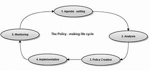 Policy Lifecycle Model