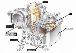 How The Fuel System Works