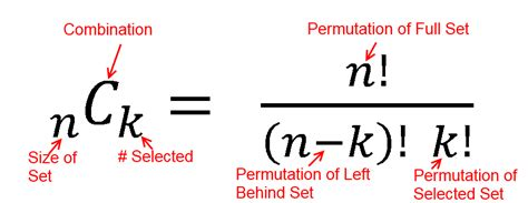 Permutations And Combinations Simplified  Fairly Nerdy