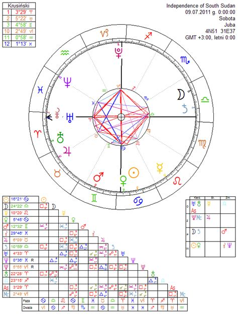 Independence of South Sudan - astrology chart