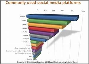 Social Media Platforms 2015 [Research] - Heidi Cohen