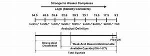 Chemical Classification Of Dissolved Cyanide Compounds