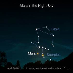 Mars Close Approaches