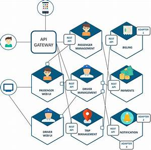 Microservice Architecture  U2014 Learn  Build  And Deploy