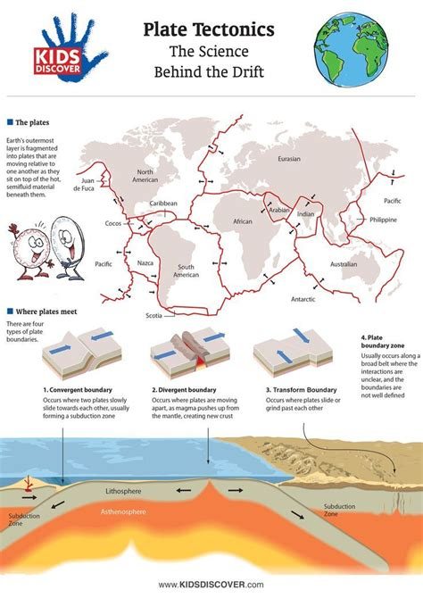 Each one has model problems worked out step by step, practice problems, as well as challenge questions at the sheets end. Illustrate the concept of plate tectonics for kids with ...