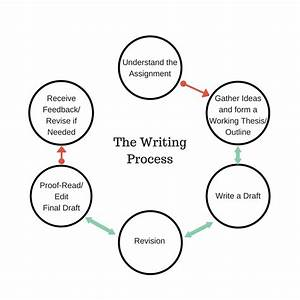 3 1 The Writing Process  U2013 A Guide To Rhetoric  Genre  And