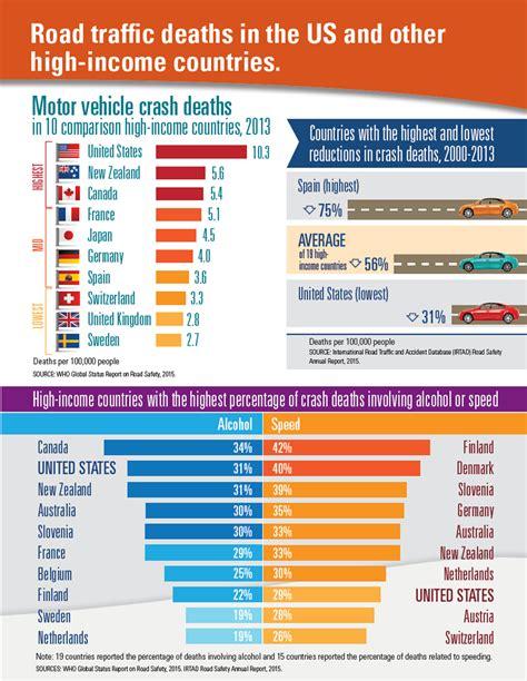 Motor Vehicle Crash Deaths