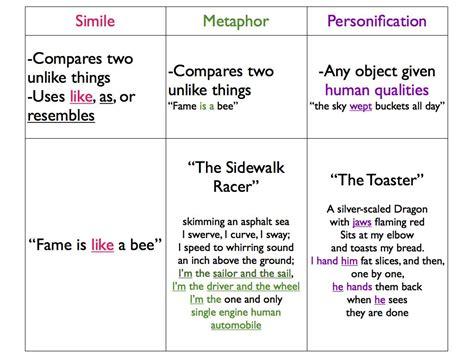 Poetry Analysis Metaphor, Simile, Metonymy, Personification Yvisionkz