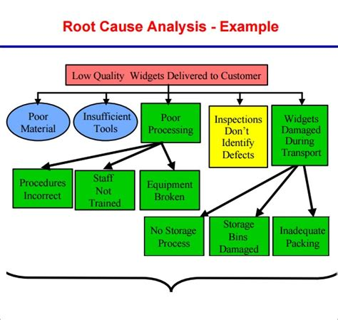 sample  root  analysis templates